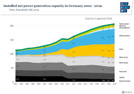 Charts 2007 Deutschland Germanys Energy Consumption And Power Mix In Charts Clean