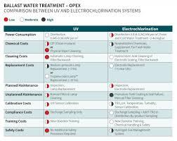Ballast Water Treatment Opex Trojan Marinex