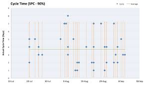 Agile Charts For Ms Excel Scrumage