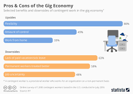 Chart Pros Cons Of The Gig Economy Statista