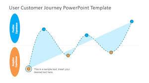 User Journey Chart User Customer Journey Powerpoint Template
