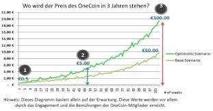 Onecoin Trend Price Chart Diagram Website