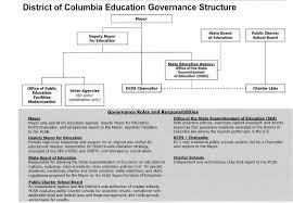 Dcps Org Chart Management Principles And The Washington Dc Public Schools