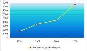 Дипломная работа Франчайзинг в России ru Количество франчайзеров в Европе