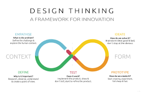 Design Thinking Process The 5 Stages Of Design Thinking And Specific Techniques