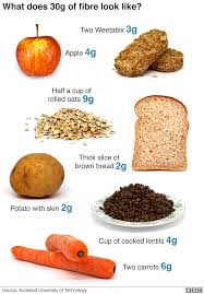 Low Fibre Food Chart The Lifesaving Food 90 Arent Eating Enough Of Bbc News
