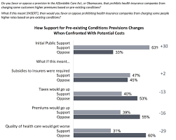 exhibit 1 support for community rating flips if it harms health care quality