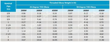 Pipe Elbow Length Chart Steel Pipe Elbow 45 And 90 Degree Types Specifications