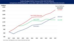 Us Deficit Chart National Debt Of The United States Wikipedia
