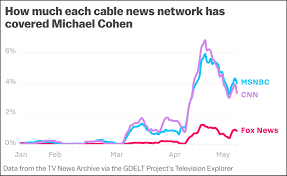 News Credibility Chart Corrupt Tv News Refuses To Say Nice Things About Donald