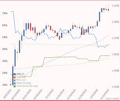 Gbp Usd Pound Wobbles On Latest Election Poll Ig Ae