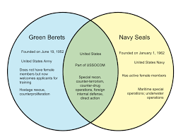 Difference Between Green Berets And Navy Seals Whyunlike Com