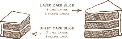 Cake Serving Size Chart Sizes Servings Katies