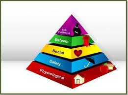 organizational behavior motivation maslow s hierarchy