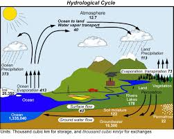 connecting earth    s water cycle to climate change   ucar    color diagram of the land  atmosphere and sun  this illustration of the hydrological cycle