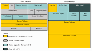 Ipv6 Subnetting How And Why To Subnet Ipv6
