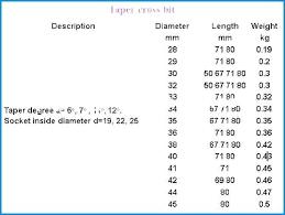 Drill Gauge Size Chart 22 Drill Bit Size Everythingfinance Co