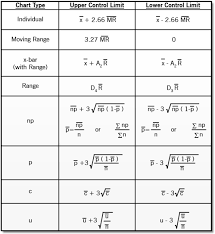 Xmr Chart Formula Control Chart Construction Archives Six Sigma Daily