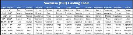 Vedic Astrology D10 Chart Calculator Vedic Astrology Research Portal Verify Navamsa And Dasamsa