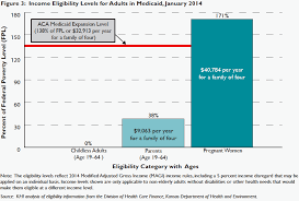 Medicaid Eligibility Income Chart For Adults Issue Brief Currently Eligible Adults In Medicaid The Few