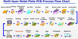 Plating Process Flow Chart Multi Layer Metal Plate Pcb Process Flow Chart In 2019
