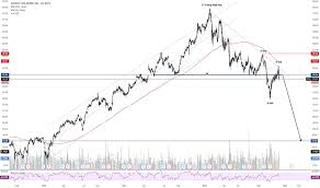 Itw Stock Chart Itw Stock Price And Chart Nyse Itw Tradingview