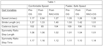 Stride Length Chart Related Keywords Suggestions Stride