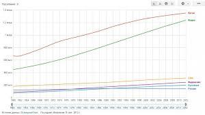 Проект Демография разных стран УссуриВики Население Земли jpg