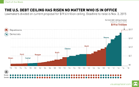 Debt Chart The U S Debt Ceiling Has Risen No Matter Who Is In Office