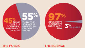 Scientists Agree Human Caused Climate Change Is Real But