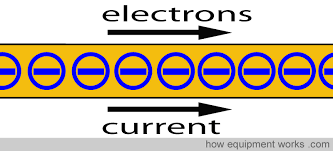 alternating current animation. electrons_starting alternating current animation
