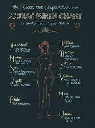 Cusp Chart Astrology The Virgo Libra Cusp Virgo Libra Cusp Astrology Chart