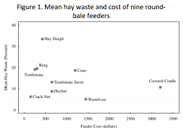 Round Bale Weight Chart Selecting A Round Bale Feeder For Horses The 1 Resource