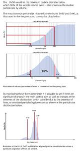How To Interpret Particle Size Distribution Data