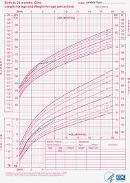 38 Detailed Cdc Growth Chart Calculator Infants