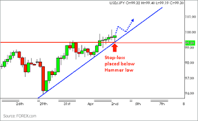 The Hammer Candlestick Formation Forex Com
