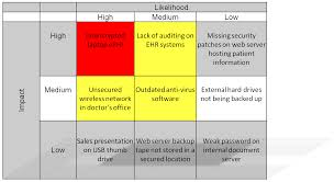 Sample Security Risk Assessment Security Risk Assessment for Meaningful UseMIPSMACRA HIPAA 1