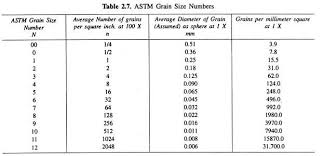 Wentworth Grain Size Chart Astm Grain Size Chart Bedowntowndaytona Com