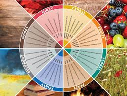 Whiskey Profile Chart Tasting Wheel Whisky Magazine