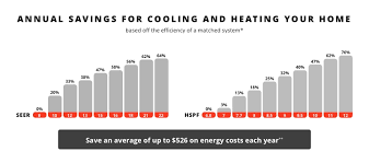 Heat Pump Temperature Efficiency Chart Is A Heat Pump Right For Me Heating Cooling Trane