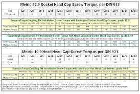 Bolt Grade Marking Chart Stainless Steel Bolt Torque Chart Metric Bedowntowndaytona Com