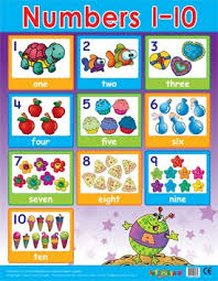 Easy2learn Numbers 1 10 Maths Chart School Poster