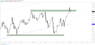 Dailyfx Eurusd Chart Forex Trading Platforms Usd Eurusd Gbpusd More Charts