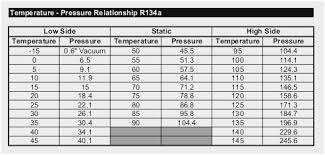 71 Logical R22 Temperature Conversion Chart