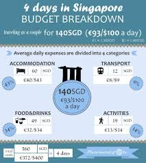 what is a travel itinerary the perfect 4 day singapore itinerary for first time visitors