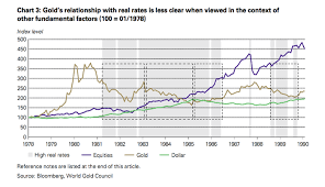 Gold And Us Interest Rates A Reality Check World Gold Council