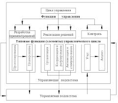 Дипломная работа Разработка управленческих решений на предприятии  Рис 1 5Этапы процесса принятия решений
