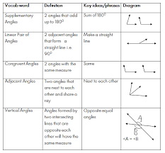 angles notes png