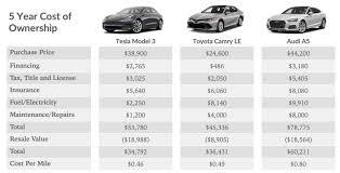 Tesla Size Chart Tesla Model 3 Vs Toyota Camry Cost Of Ownership Range