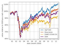 انهيار أسواق الأسهم العالمية 2020 - ويكيبيديا
